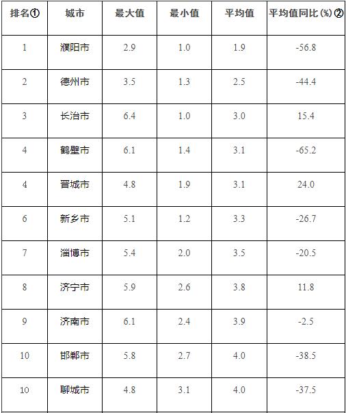 """生态环境部公布8月京津冀大气污染传输通道""""2+26""""城市和汾渭平原11城市降尘监测结果"""